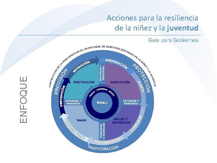 Acciones para la resiliencia de la niñez y la juventud ENFOQUE Guía para Gobiernos