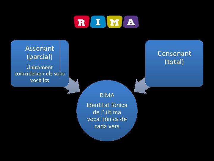 Assonant (parcial) Consonant (total) Únicament coincideixen els sons vocàlics RIMA Identitat fònica de l'última