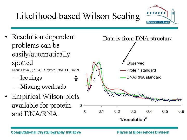 Likelihood based Wilson Scaling • Resolution dependent problems can be easily/automatically spotted Data is