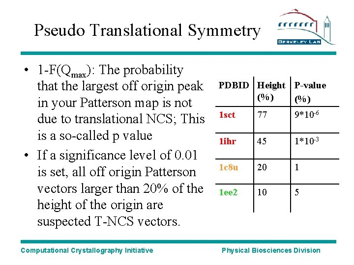 Pseudo Translational Symmetry • 1 -F(Qmax): The probability that the largest off origin peak