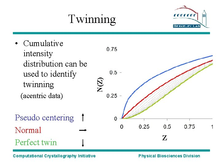 • Cumulative intensity distribution can be used to identify twinning (acentric data) Pseudo