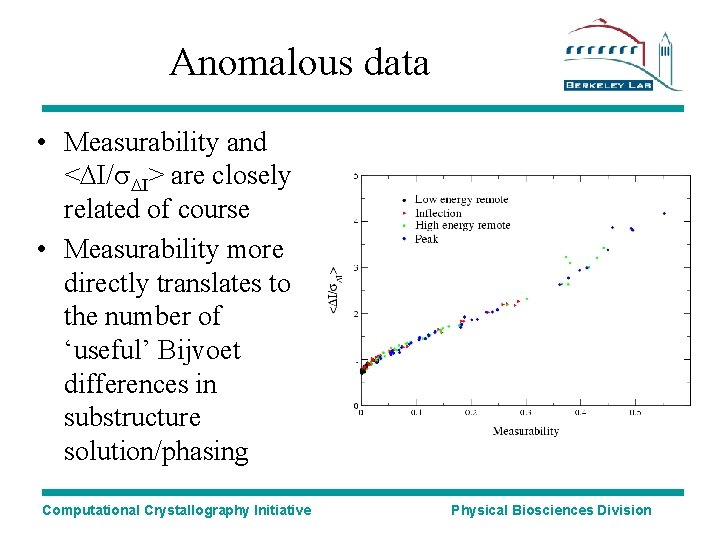 Anomalous data • Measurability and <DI/s. DI> are closely related of course • Measurability