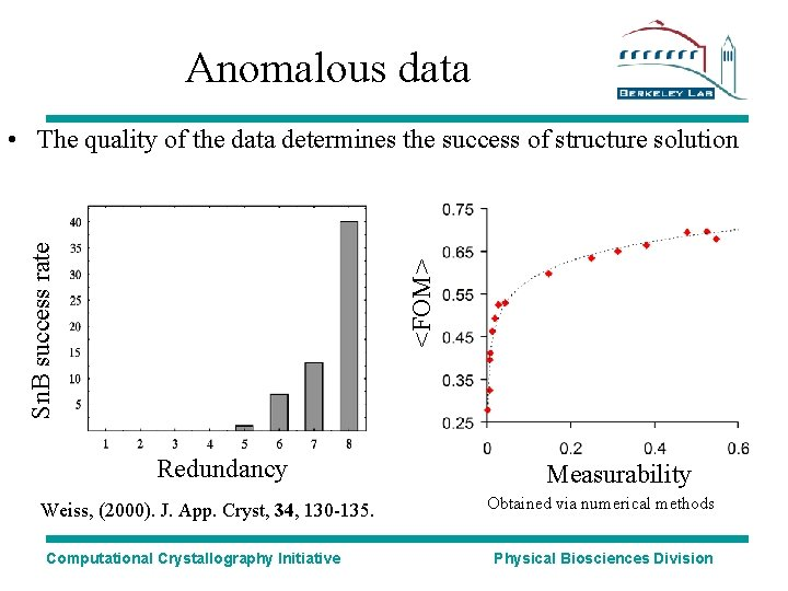 Anomalous data <FOM> Sn. B success rate • The quality of the data determines