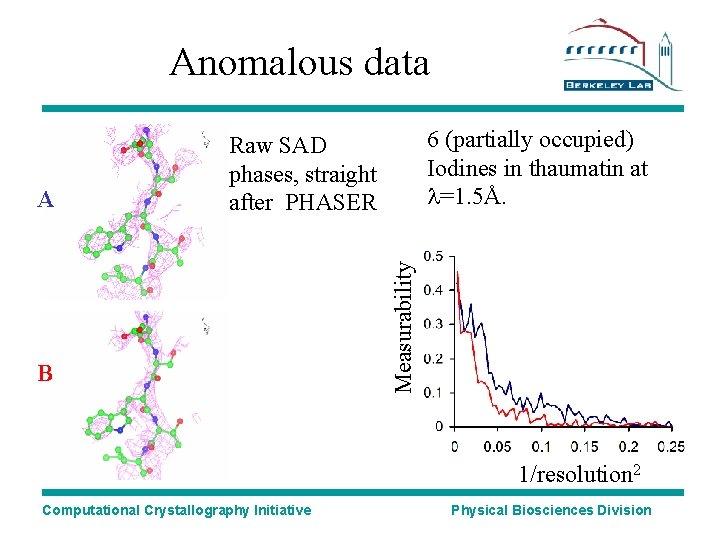 Anomalous data B Measurability A 6 (partially occupied) Iodines in thaumatin at l=1. 5Å.