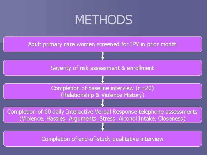 METHODS Adult primary care women screened for IPV in prior month Severity of risk