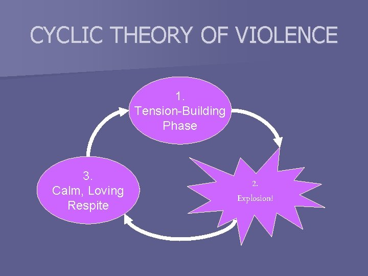 CYCLIC THEORY OF VIOLENCE 1. Tension-Building Phase 3. Calm, Loving Respite 2. Explosion!