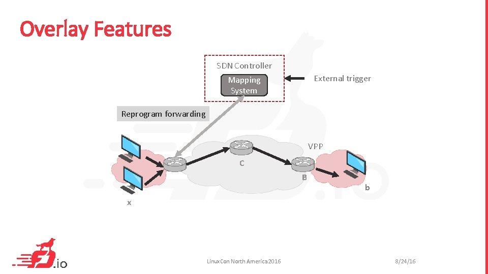 Overlay Features SDN Controller External trigger Mapping System Reprogram forwarding VPP C B b