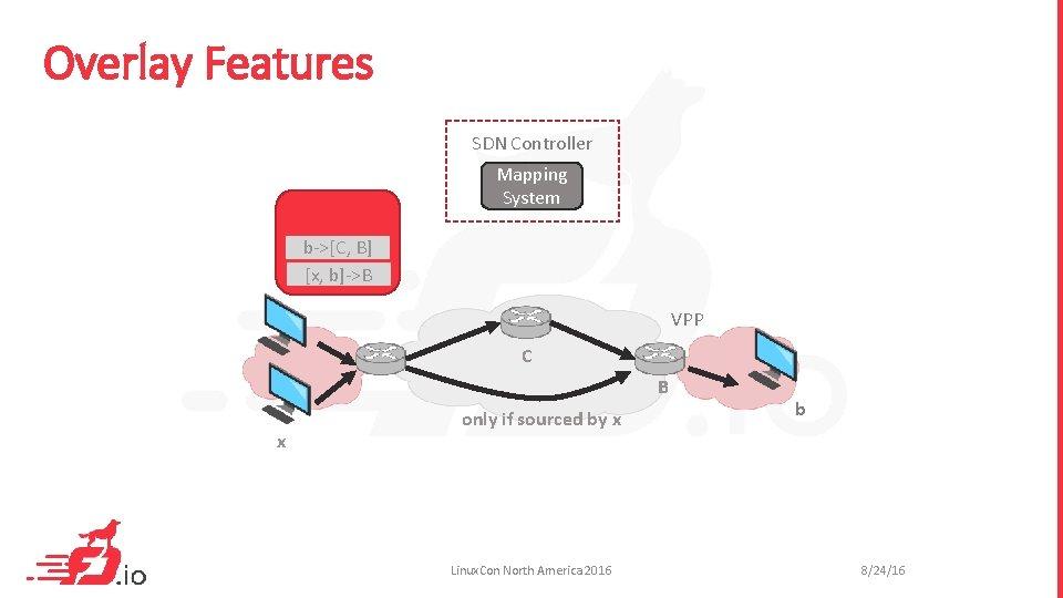 Overlay Features SDN Controller Mapping System b->[C, B] [x, b]->B VPP C B x