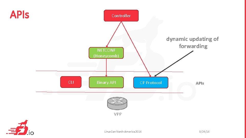 APIs Controller dynamic updating of forwarding NETCONF (Honeycomb) CLI Binary API CP Protocol APIs