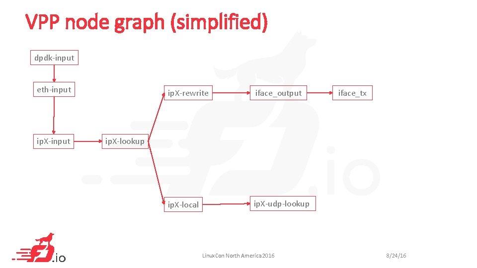 VPP node graph (simplified) dpdk-input eth-input ip. X-rewrite iface_output ip. X-local ip. X-udp-lookup iface_tx
