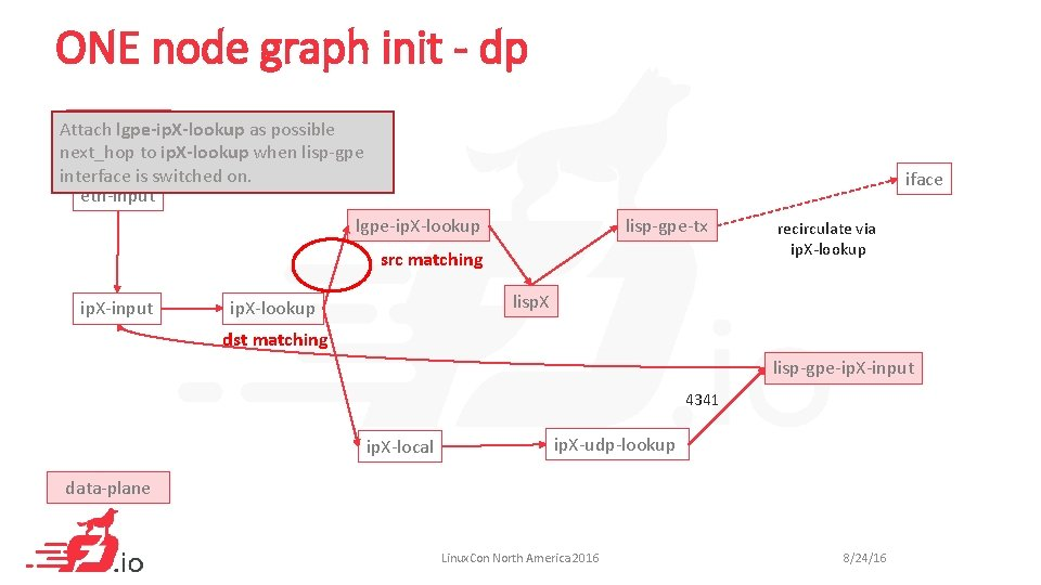 ONE node graph init - dp dpdk-input Attach lgpe-ip. X-lookup as possible next_hop to
