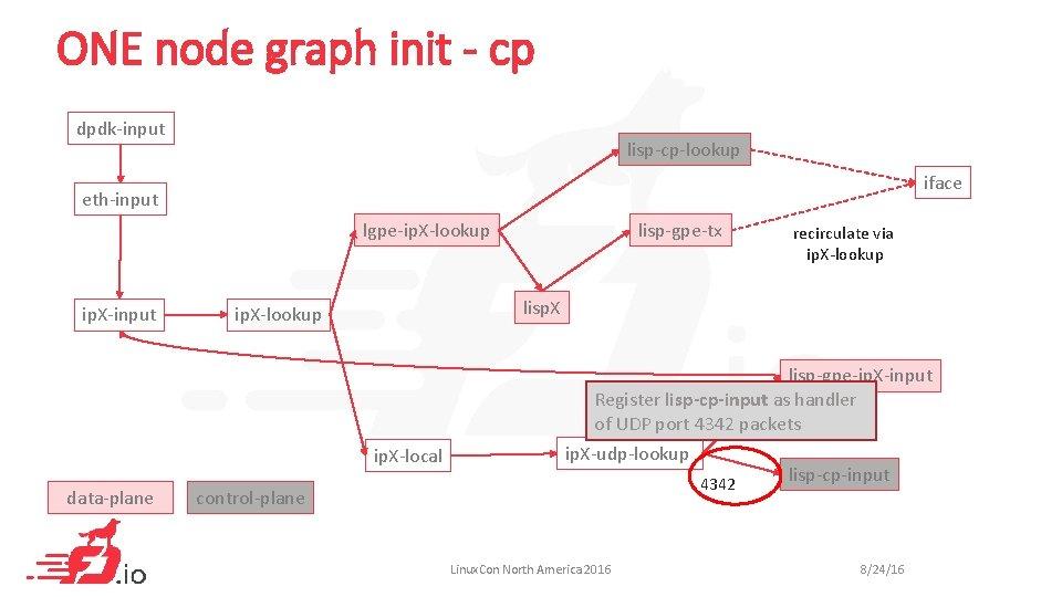 ONE node graph init - cp dpdk-input lisp-cp-lookup iface eth-input lgpe-ip. X-lookup ip. X-input
