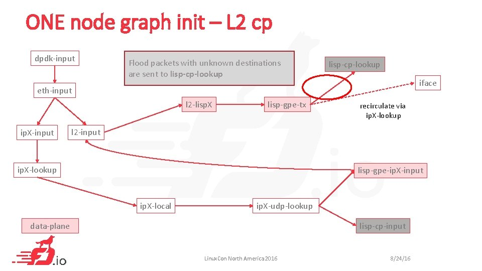 ONE node graph init – L 2 cp dpdk-input Flood packets with unknown destinations
