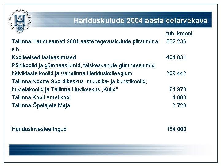 Hariduskulude 2004 aasta eelarvekava Tallinna Haridusameti 2004. aasta tegevuskulude piirsumma s. h. Koolieelsed lasteasutused