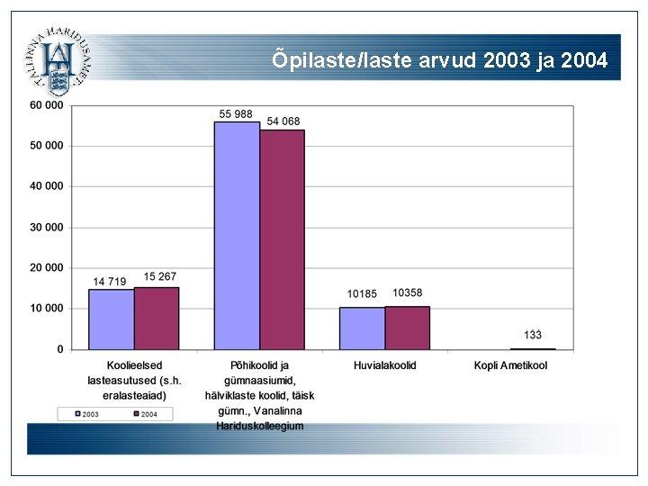 Õpilaste/laste arvud 2003 ja 2004