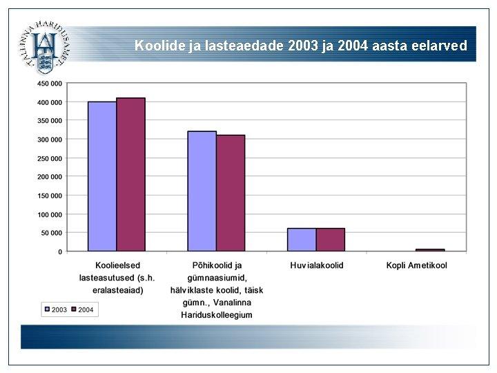 Koolide ja lasteaedade 2003 ja 2004 aasta eelarved