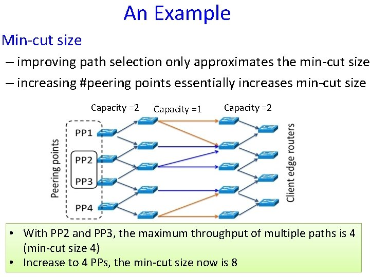 An Example Min-cut size – improving path selection only approximates the min-cut size –