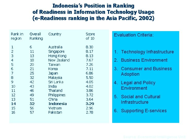 Indonesia's Position in Ranking of Readiness in Information Technology Usage (e-Readiness ranking in the