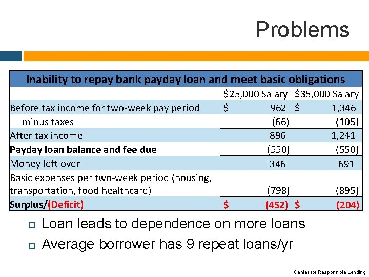 Problems Inability to repay bank payday loan and meet basic obligations Before tax income