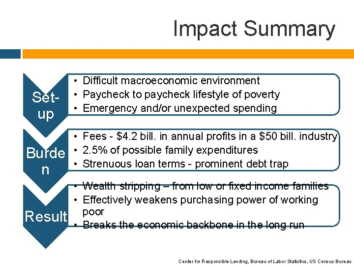 Impact Summary Setup Burde n Result • Difficult macroeconomic environment • Paycheck to paycheck