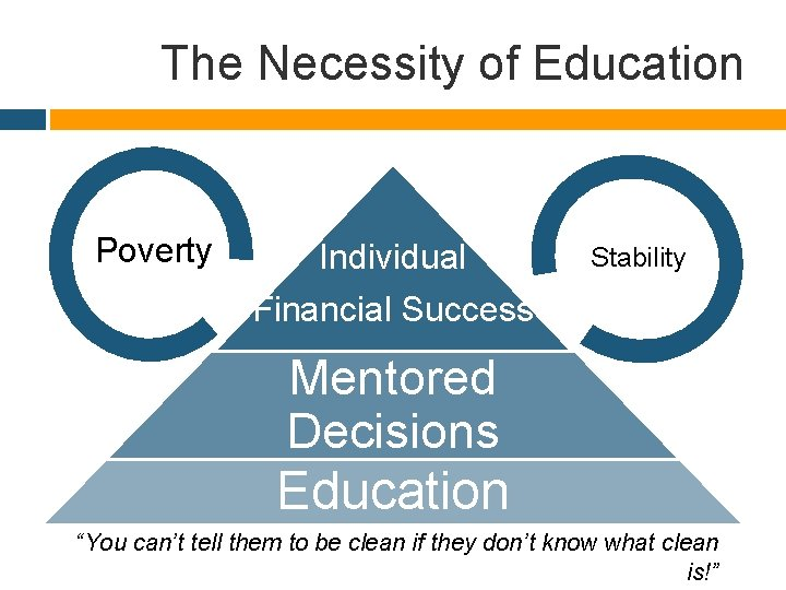 """The Necessity of Education Poverty Individual Stability Financial Success Mentored Decisions Education """"You can't"""