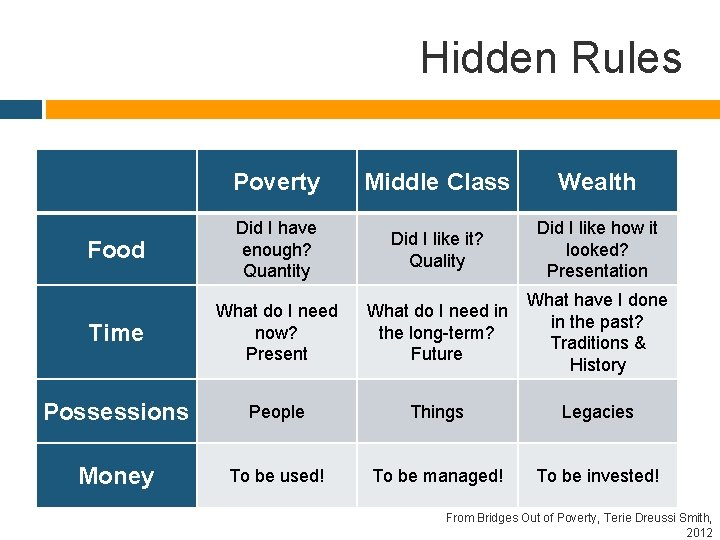 Hidden Rules Poverty Middle Class Wealth Food Did I have enough? Quantity Did I