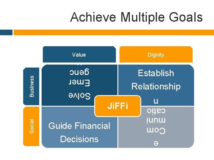 Dignity Establish Relationship Ji. FFi Guide Financial Decisions urag e Com muni catio n