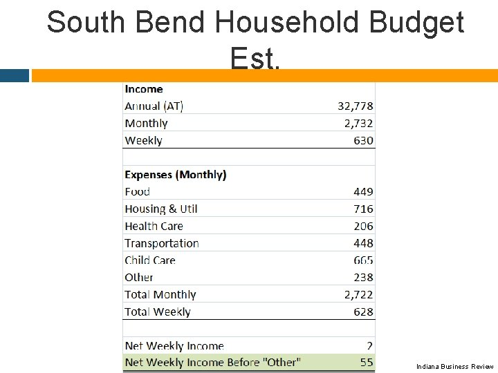 South Bend Household Budget Est. Indiana Business Review
