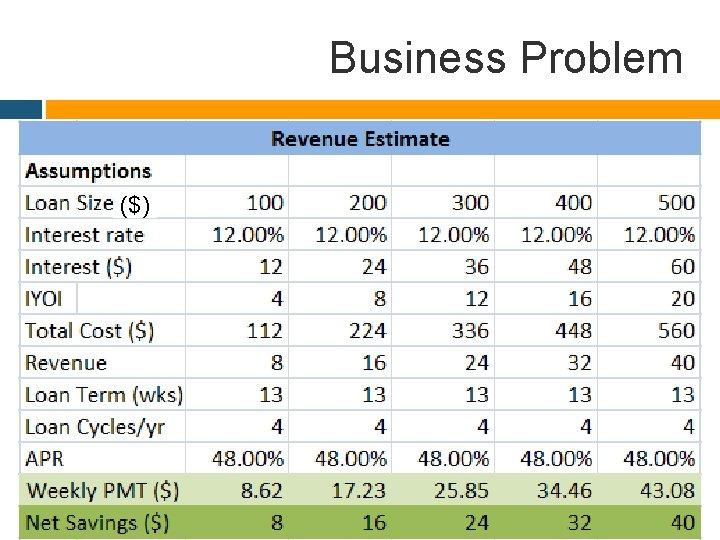 Business Problem ($)