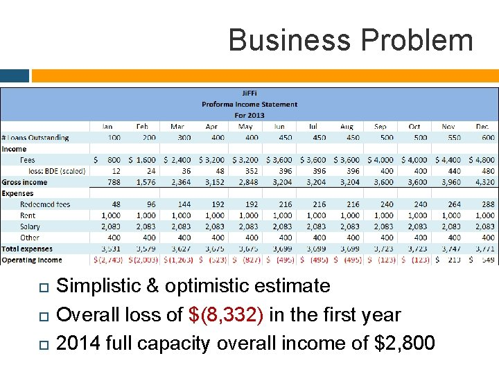 Business Problem Simplistic & optimistic estimate Overall loss of $(8, 332) in the first