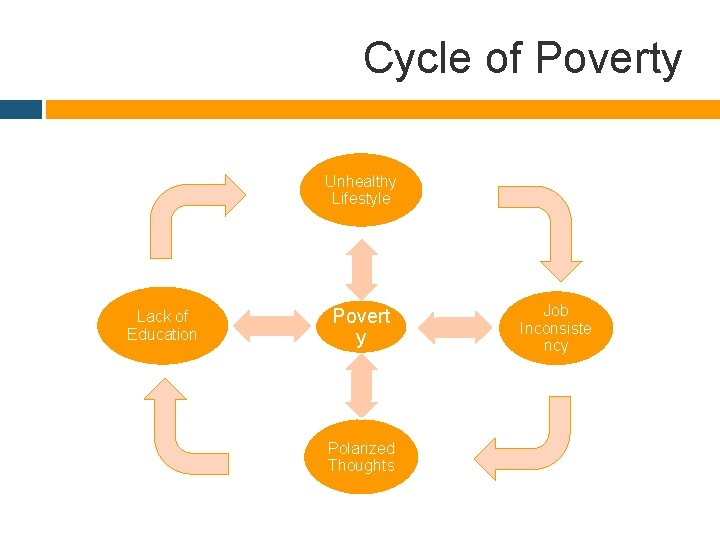 Cycle of Poverty Unhealthy Lifestyle Lack of Education Povert y Polarized Thoughts Job Inconsiste
