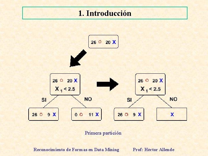 1. Introducción Primera partición Reconocimiento de Formas en Data Mining Prof: Héctor Allende
