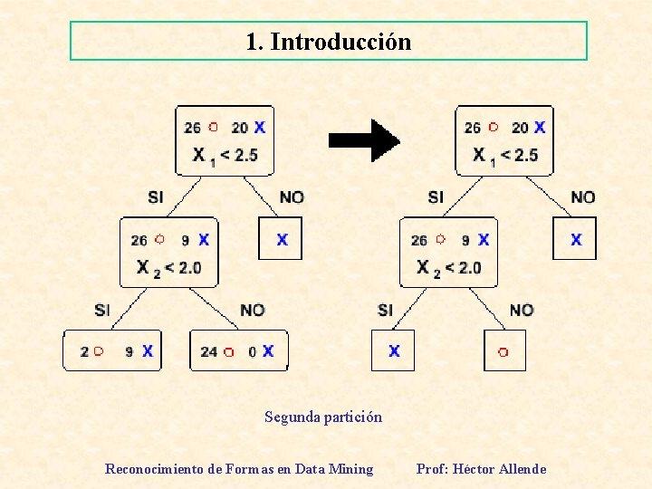 1. Introducción Segunda partición Reconocimiento de Formas en Data Mining Prof: Héctor Allende