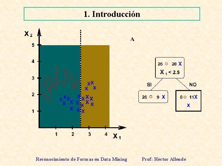 1. Introducción Reconocimiento de Formas en Data Mining Prof: Héctor Allende