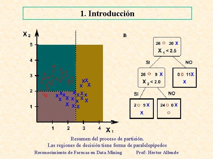 1. Introducción Resumen del proceso de partición. Las regiones de decisión tiene forma de