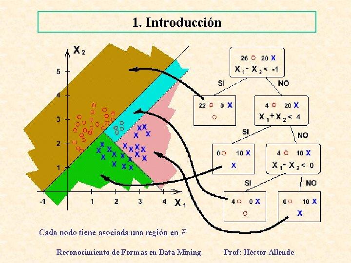1. Introducción Cada nodo tiene asociada una región en P Reconocimiento de Formas en