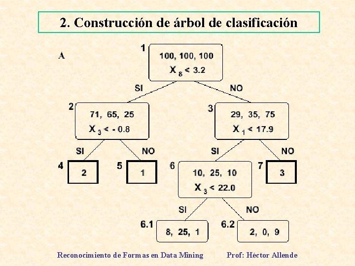 2. Construcción de árbol de clasificación Reconocimiento de Formas en Data Mining Prof: Héctor