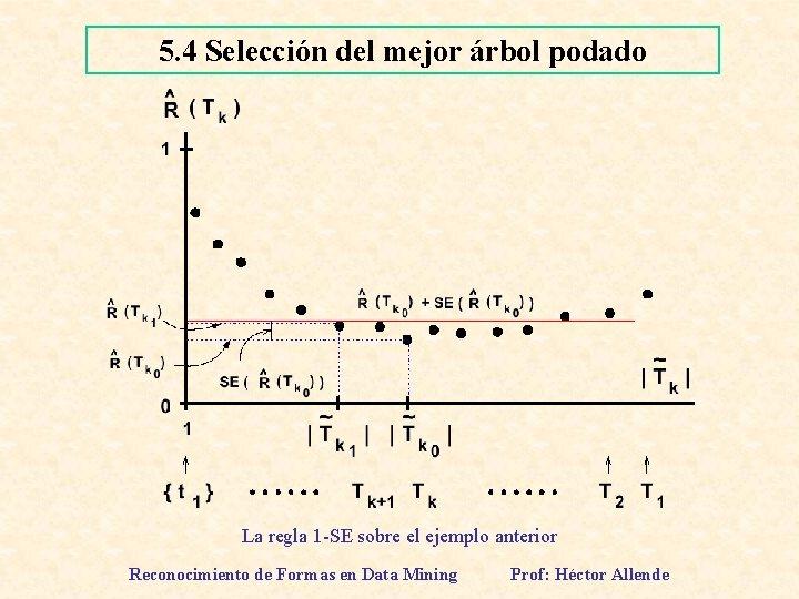 5. 4 Selección del mejor árbol podado La regla 1 -SE sobre el ejemplo