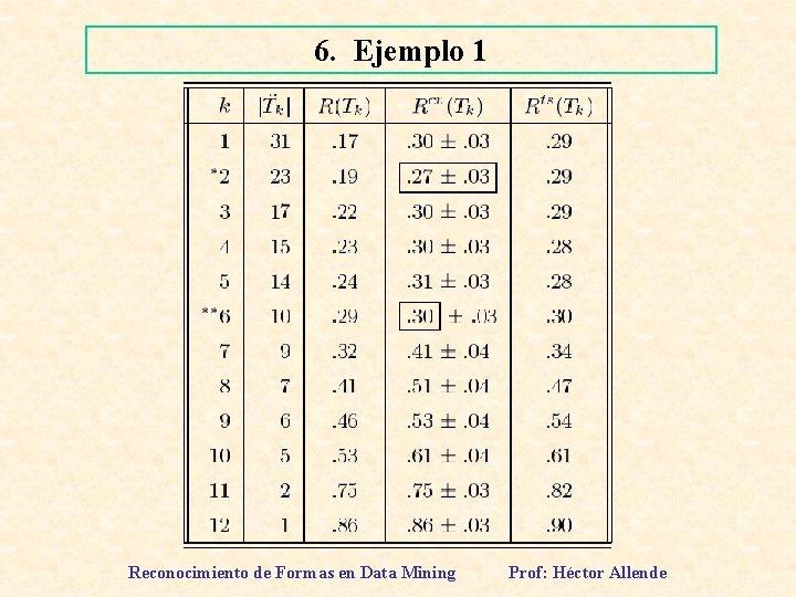 6. Ejemplo 1 Reconocimiento de Formas en Data Mining Prof: Héctor Allende
