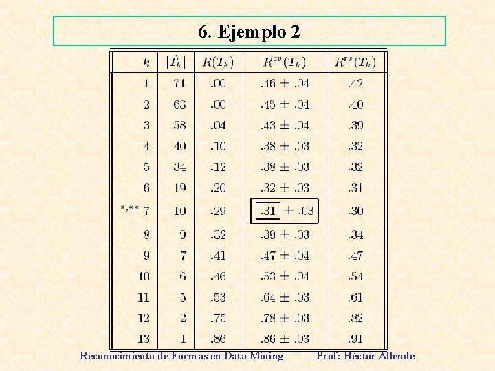 6. Ejemplo 2 Reconocimiento de Formas en Data Mining Prof: Héctor Allende