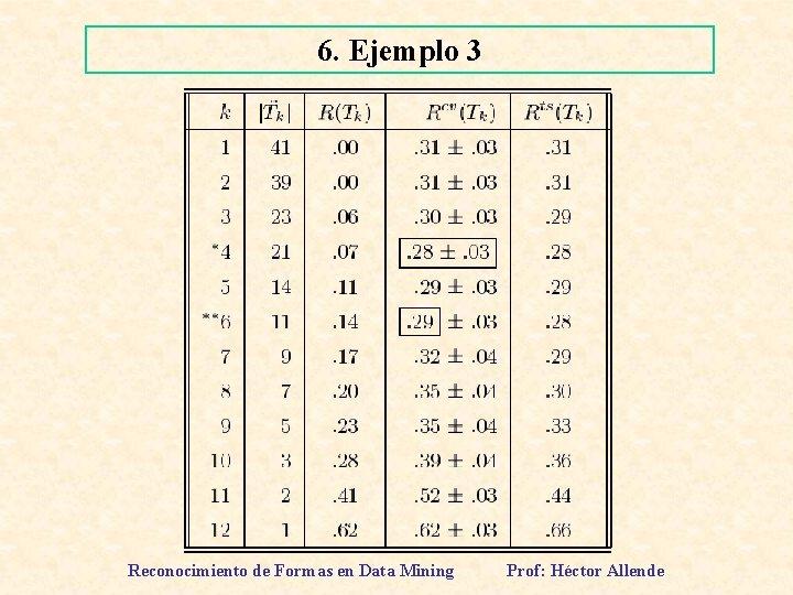 6. Ejemplo 3 Reconocimiento de Formas en Data Mining Prof: Héctor Allende