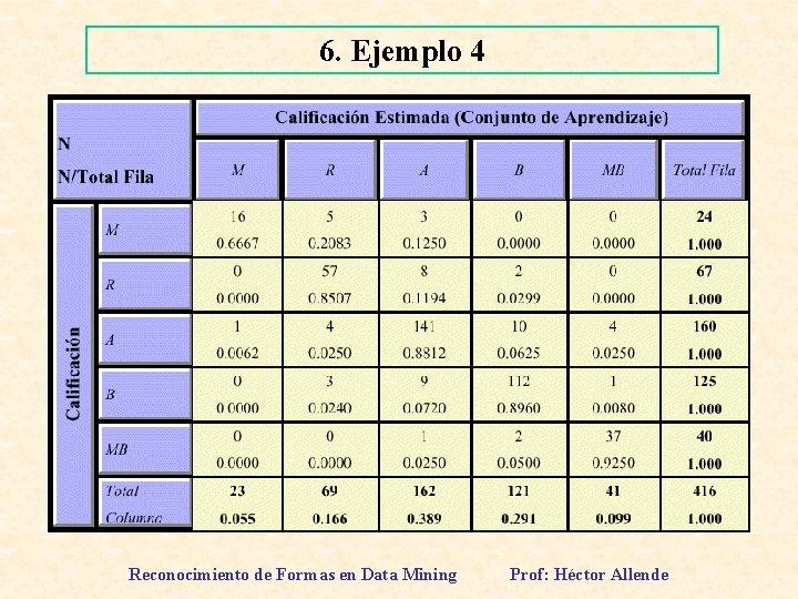6. Ejemplo 4 Reconocimiento de Formas en Data Mining Prof: Héctor Allende