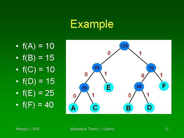 Example • • • f(A) = 10 f(B) = 15 f(C) = 10 f(D)