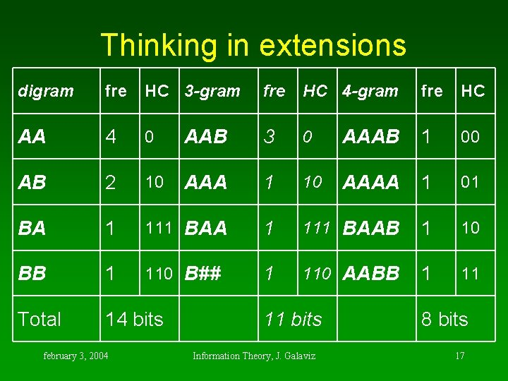 Thinking in extensions digram fre HC 3 -gram fre HC 4 -gram AA 4