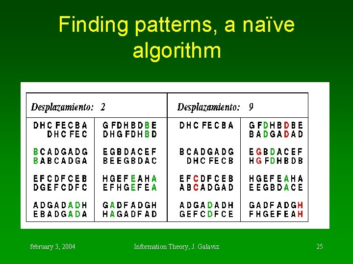 Finding patterns, a naïve algorithm february 3, 2004 Information Theory, J. Galaviz 25