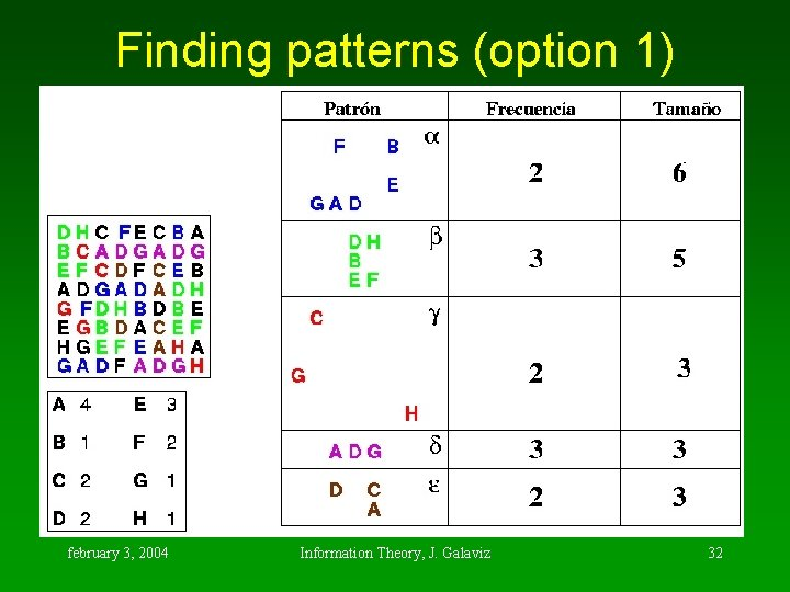 Finding patterns (option 1) february 3, 2004 Information Theory, J. Galaviz 32