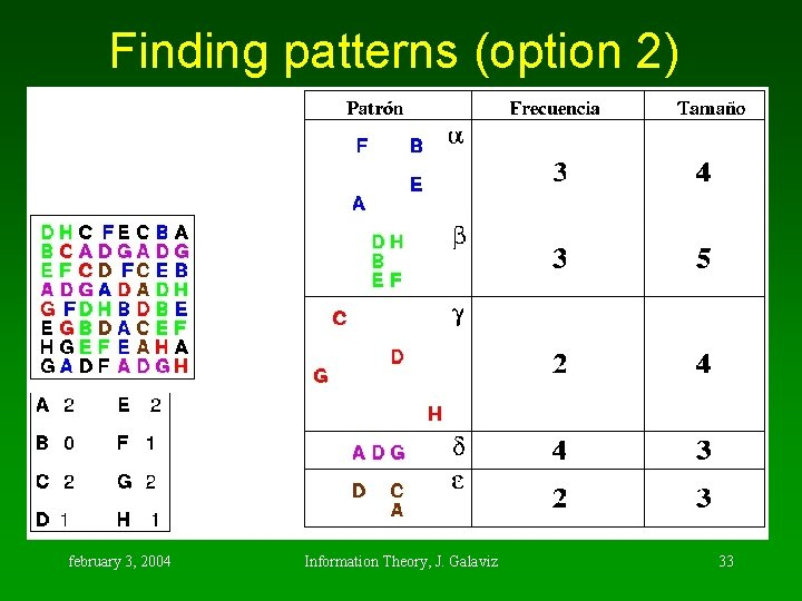 Finding patterns (option 2) february 3, 2004 Information Theory, J. Galaviz 33