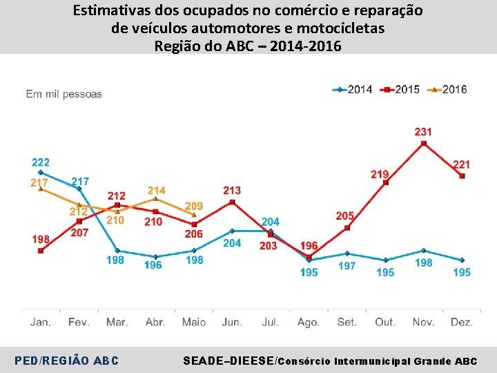 Estimativas dos ocupados no comércio e reparação de veículos automotores e motocicletas Região do