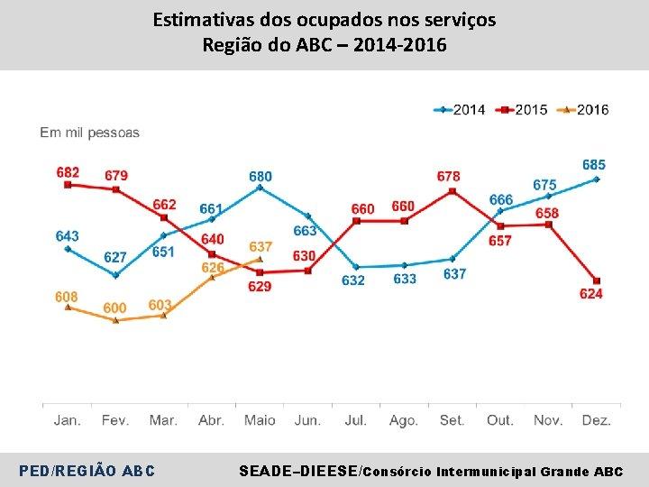Estimativas dos ocupados nos serviços Região do ABC – 2014 -2016 PED/REGIÃO ABC SEADE–DIEESE/Consórcio