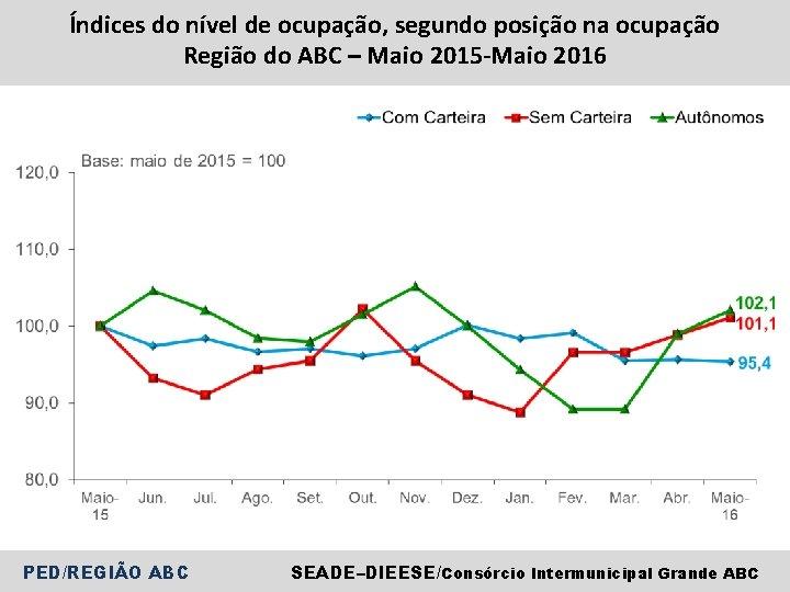 Índices do nível de ocupação, segundo posição na ocupação Região do ABC – Maio